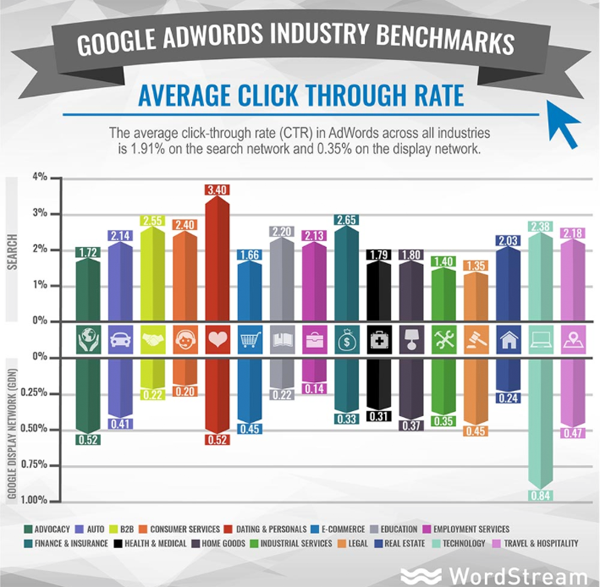 web design loudoun loudoun, click-through-rate-by-industry
