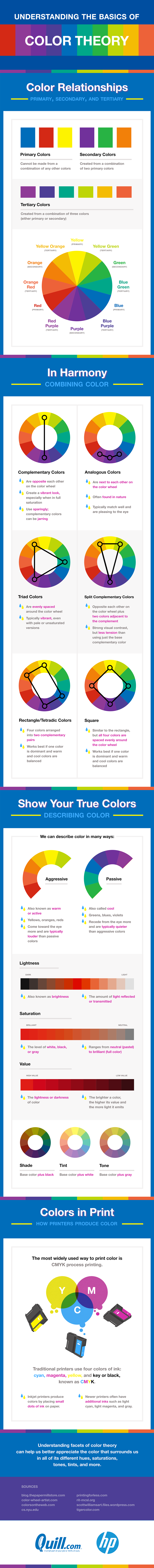 Understanding the basics of color theory, webdesign